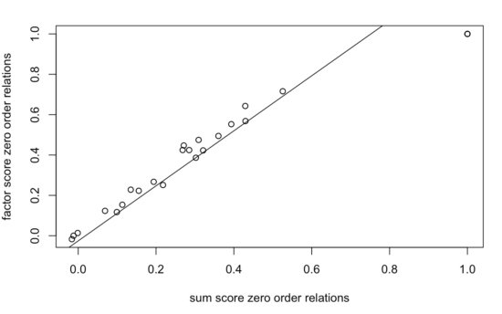 Network models of factor scores: mixing apples with oranges